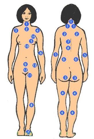 Xem bói nốt ruồi trên cơ thể phụ nữ mặt trước và sau