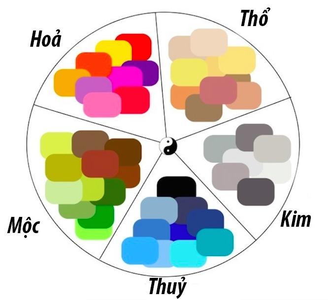 Lựa chọn màu sắc cho người mệnh Thổ